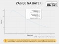 Bateria do ebike e-bike Battery Guru 48V 17,5Ah 2A Marka Inna marka