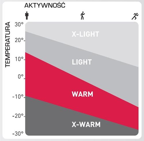 2b2d9e10f8f6b System Kontroli Temperatury ODLO, sugeruje, że bluza CARVE WARM najlepiej  sprawdza się w temperaturach mniej więcej od +15 st. C (niska aktywność  fizyczna) ...