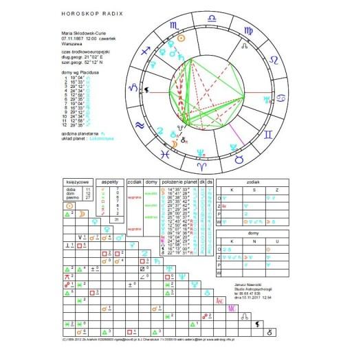 Dopasowanie horoskopu do pobrania za darmo
